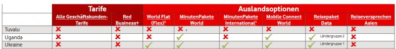 Beispiel Vodafone Tarife Ausland, NICHT EU
